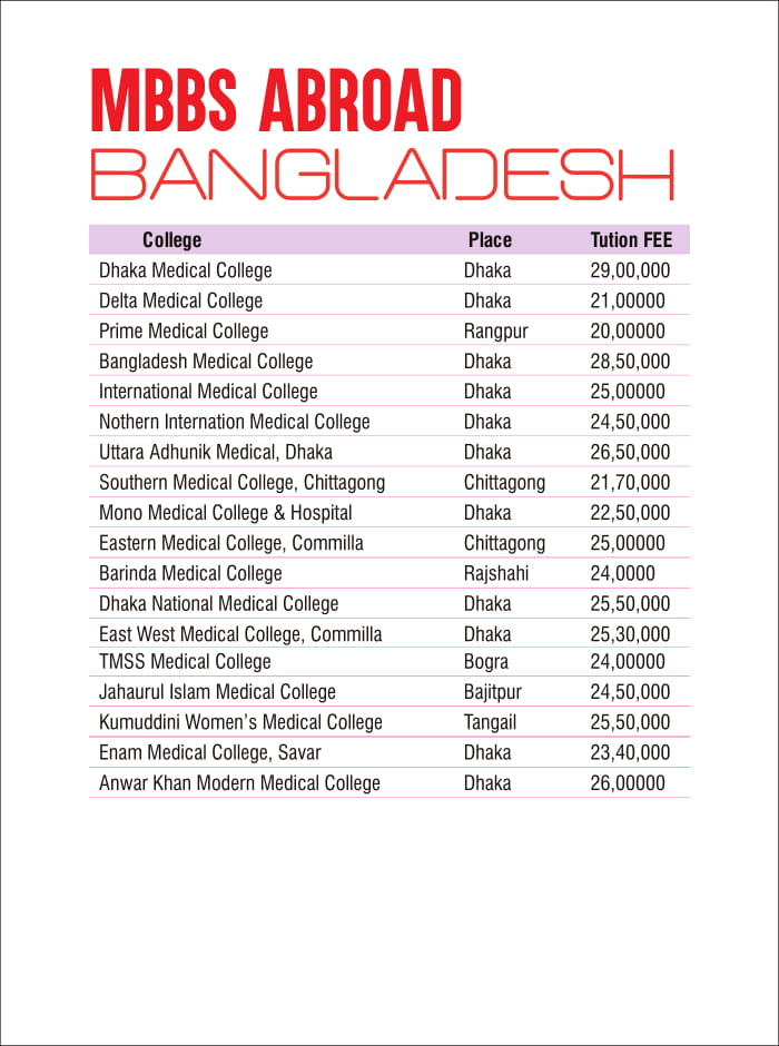 fee structure of mbbs in bangladesh