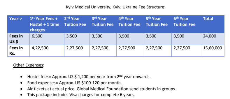 admission in kyiv mediacal university admission provider