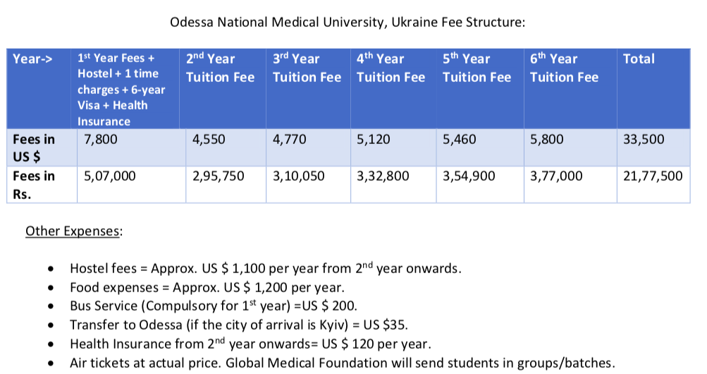 admission in odessa national mediacal university