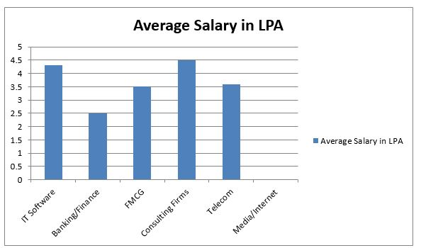 salary offered to an mba graduate admission provider