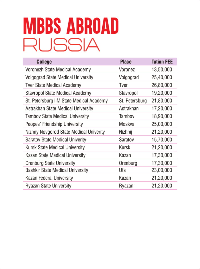 fee for MBBS in russia Admission provider