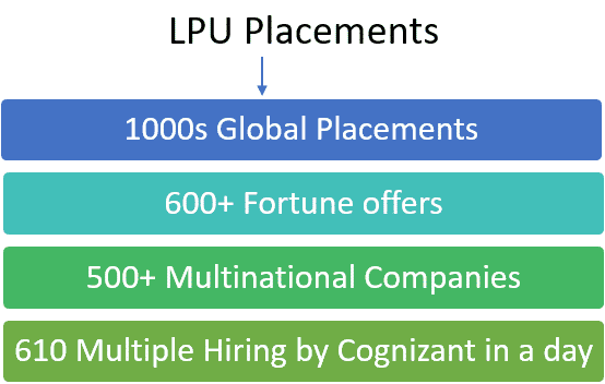 Placement in LPU admission provider